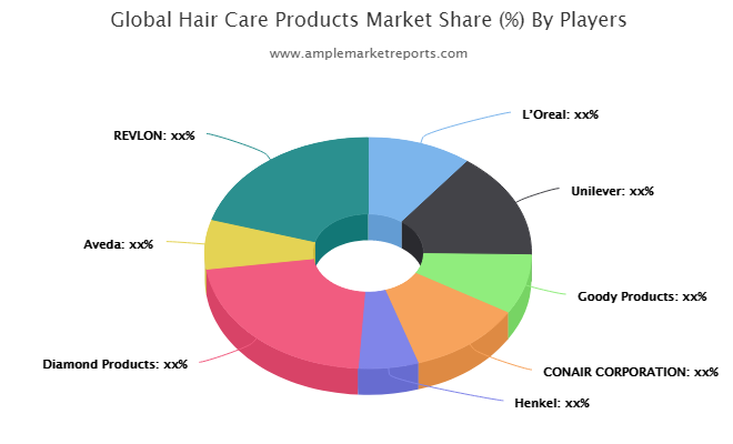 In-depth study of the current Hair Care Products market including major geographical regions.